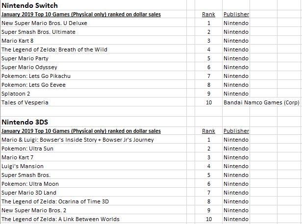 NPD_JUEGOS MAS VENDIDOS EN NINTENDO SWITCH Y 3DS_2019_01.jpg