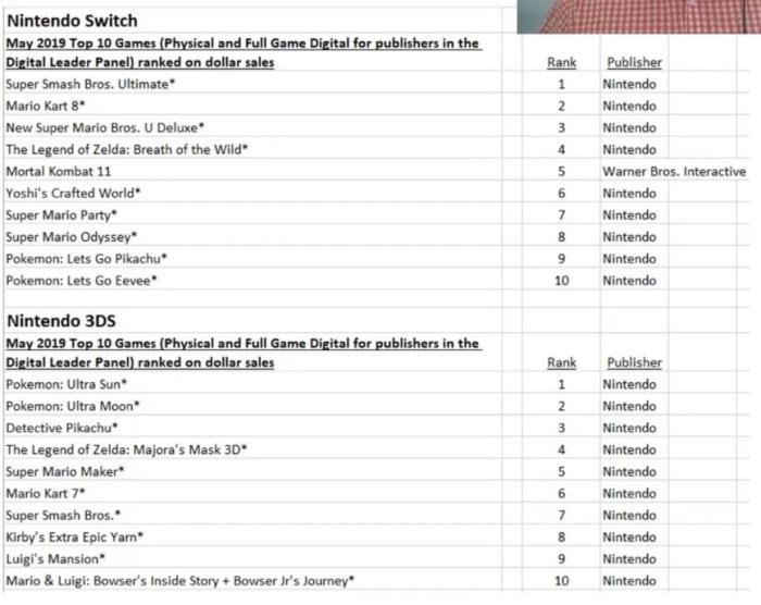 NPD_2019_05_TOP 10 JUEGOS MAS VENDIDOS_NINTENDO SWITCH Y NINTENDO 3DS