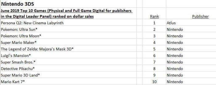 NPD_2019_06_TOP 10_JUEGOS MAS VENDIDOS_NINTENDO 3DS.jpg