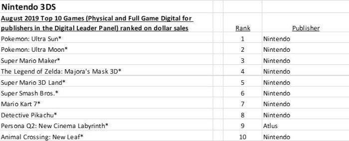 NPD_2019_08_TOP 10 JUEGOS MAS VENDIDOS_NINTENDO 3DS.jpg